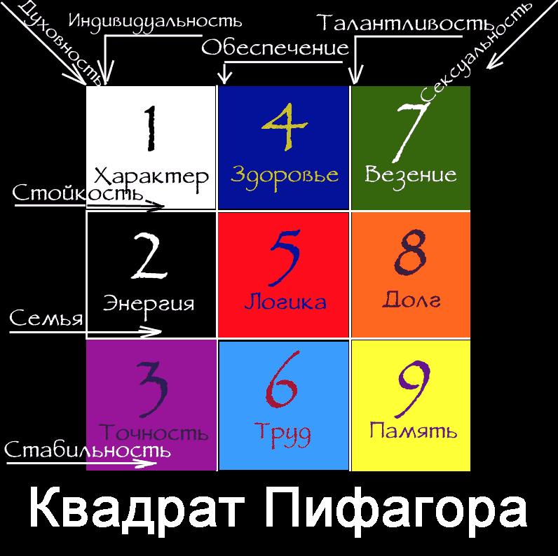 Квадрат Пифагора по дате рождения совместимость в браке